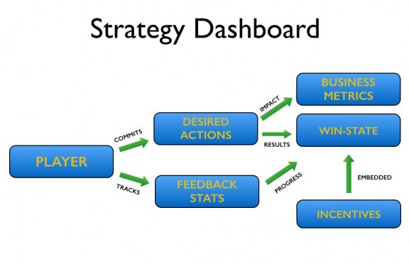 Gamification-Strategy-Dashboard