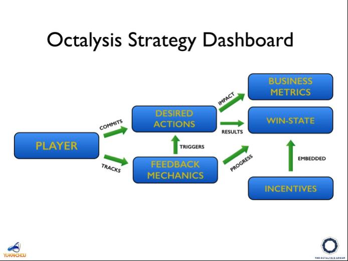 Strategy Dashboard