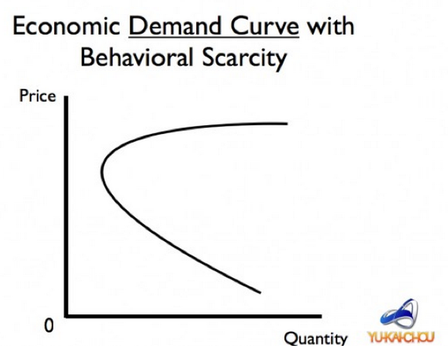 Scarcity Curve Demand