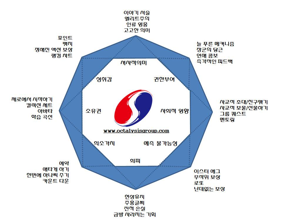 South Korea Octalysis Gamification