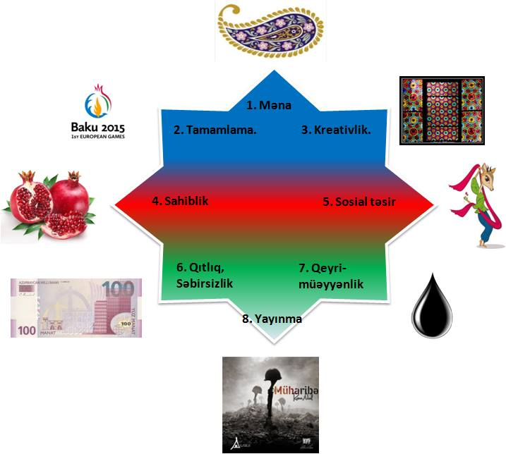 Azerbaijan Octalysis Gamification