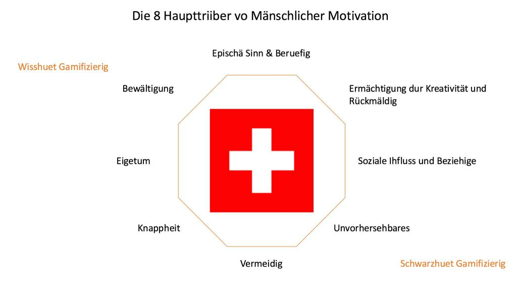 Switzerland Octalysis Gamification