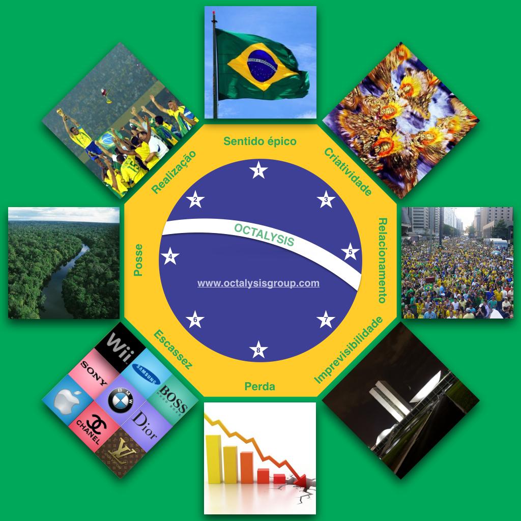 Brazil Octalysis Gamification