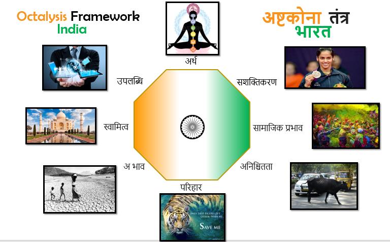 India Octalysis Gamification