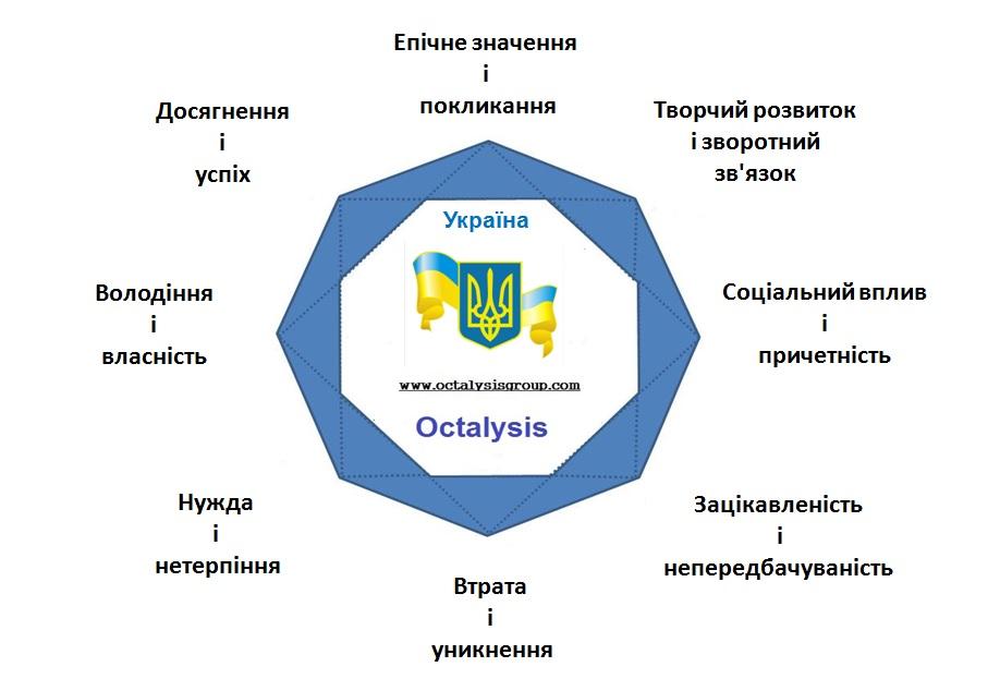 Ukraine Octalysis Gamification