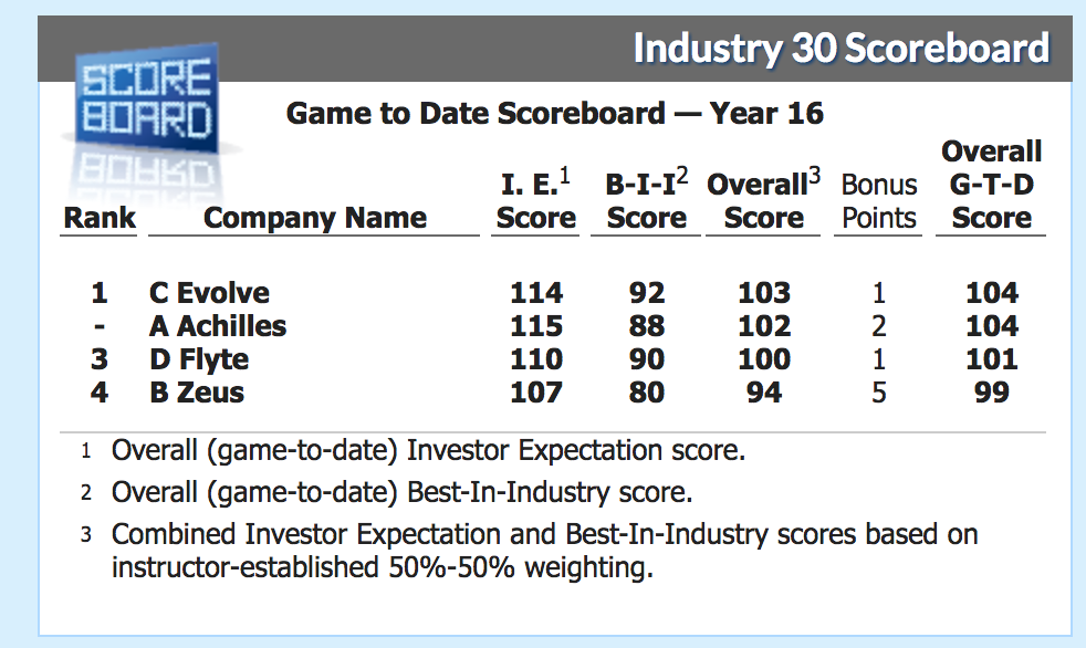 Business Strategy Simulation Game - Leaderboard