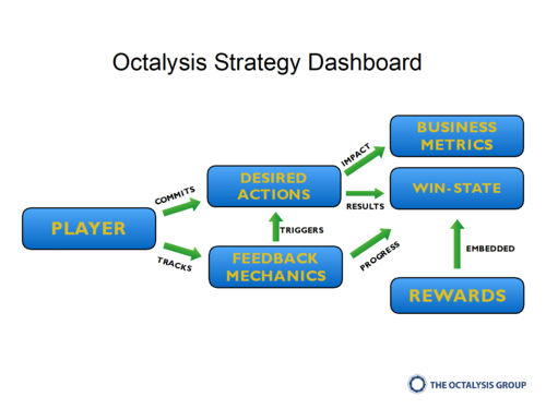 Octalysis+Strategy+Dashboard