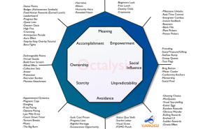 Octalysis framework, gamification, social good