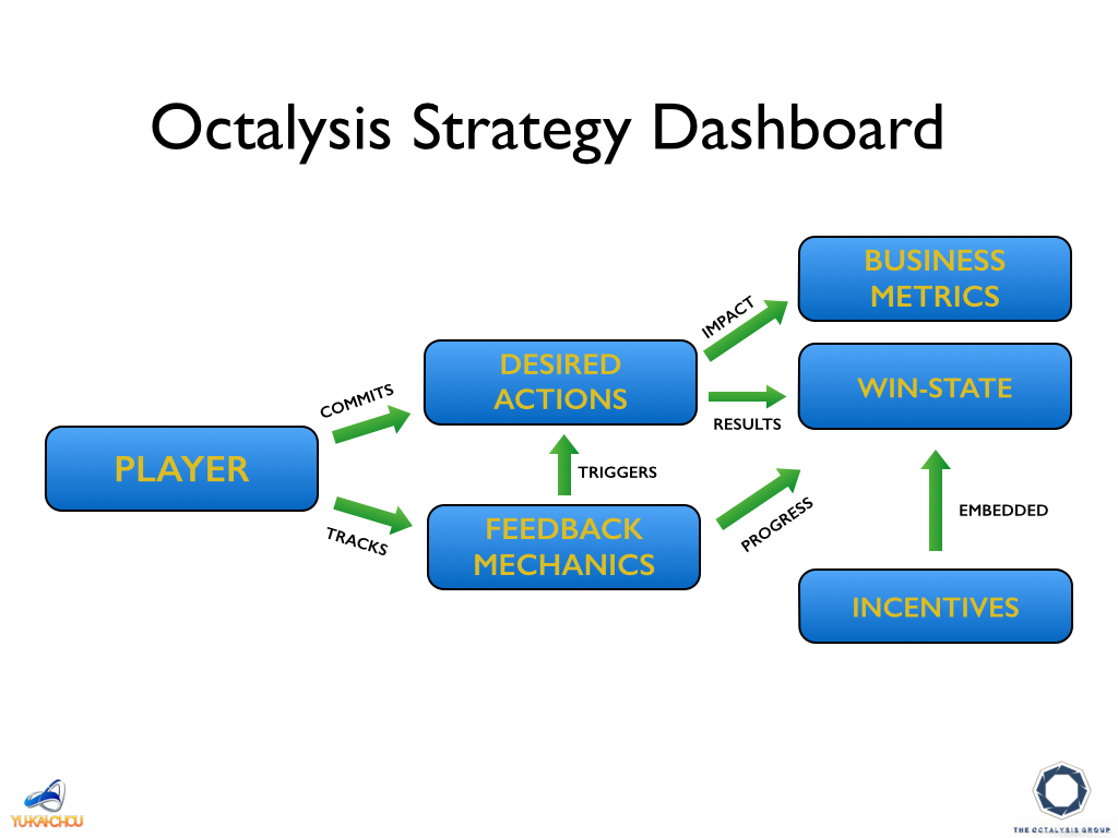 The Octalysis Strategy Dashboard for audience engagement in museums