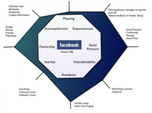 Facebook Octalysis