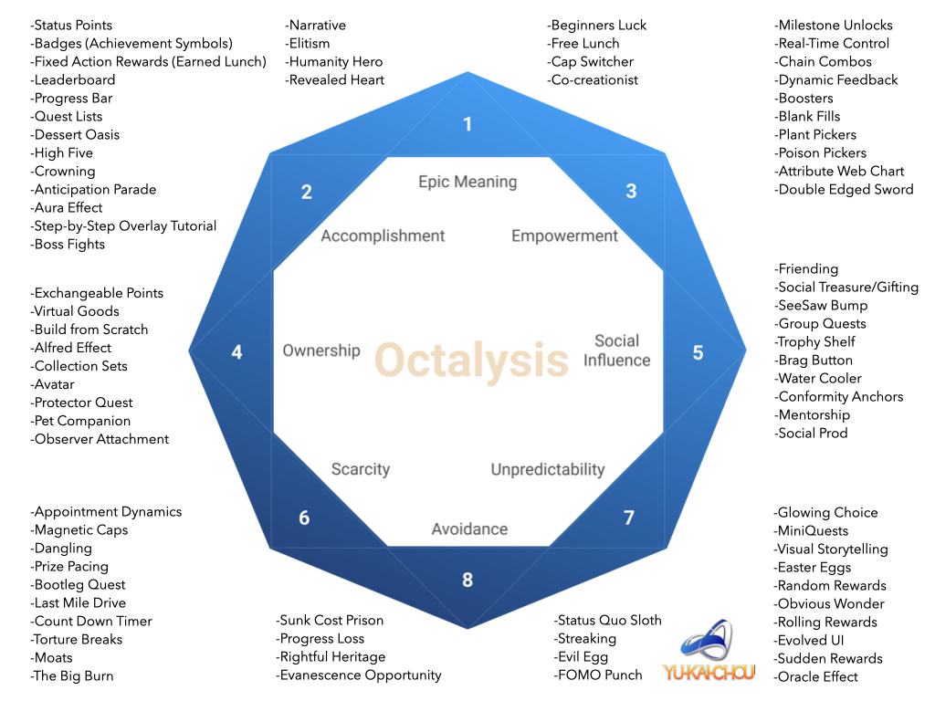 Octalysis Gamification Framework
