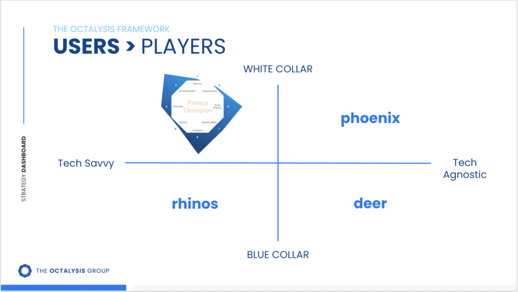User experience player types